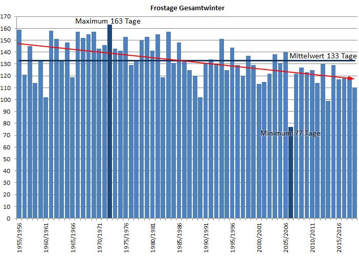Frosttage Kahler Asten Klimadiagramm