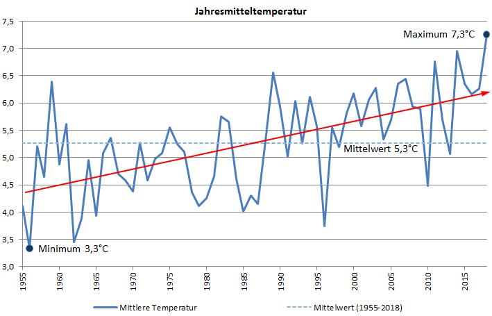 Klimadiagramm Kahler Asten Sauerland