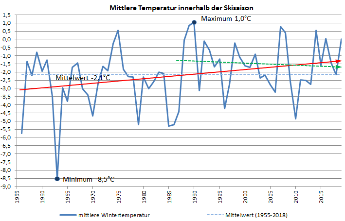 Diagramm Temperatur Kahler Asten