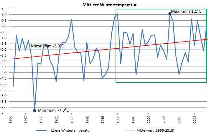 Klimadiagramm Wintertemperatur Kahler Asten