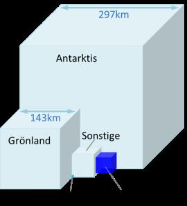Eiskörper_Erde