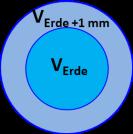 Radius-Erdemm