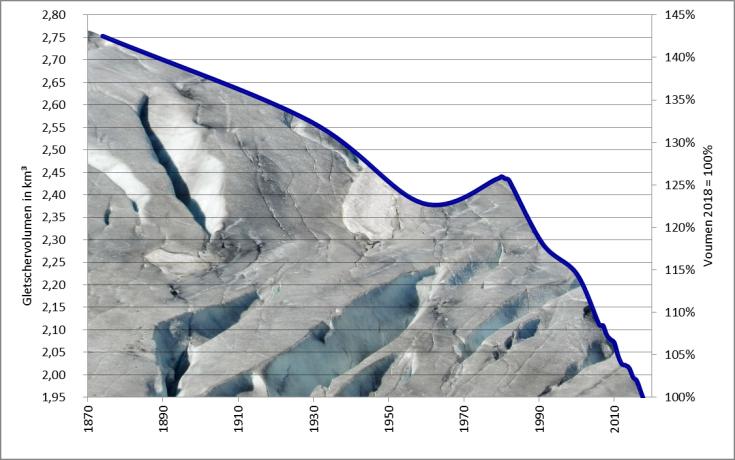 Seit dem Ende der Kleinen Eiszeit um 1850 lässt sich eine kontinuierliche Verrringerung des Eisvolumens feststellen. Zwischenzeitliche Volumensgewinne um 1890 und 1910-1920 lassen sich, mangels Daten, nicht darstellen - wohl aber die letzte Phase zwischen 1960 und 1980. Um 1980 wies der Rhonegletscher noch 25% mehr Volumen auf als heute. Um 1850, dürfte das Volumen um 50% größer gewesen sein. In den letzten Jahren verringerte sich das Volumen des Rhonegletschers jährlich um mehr als 1%. Hält dieser Trend an, wird das Eis bis zum Ende des Jahrhunderts verschwunden sein.