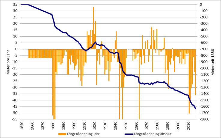#Längenänderung-Rhonegletscher 1856-2017