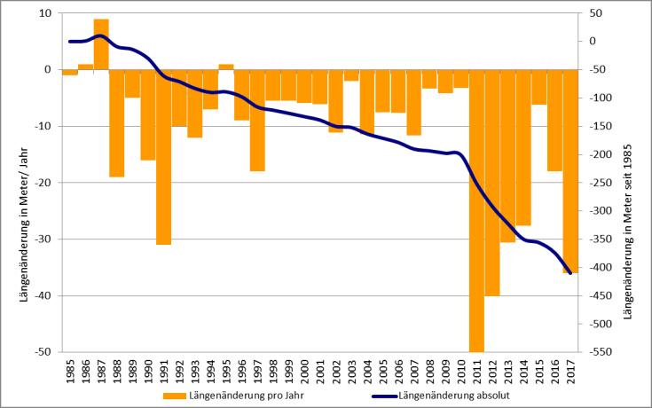 #Längenänderung-Rhonegletscher 1985-2017