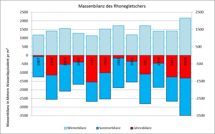 #Rhonegletscher Massenbilanz 2007-2018