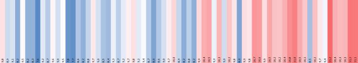 #Warming Stripes Bremerhaven 2019