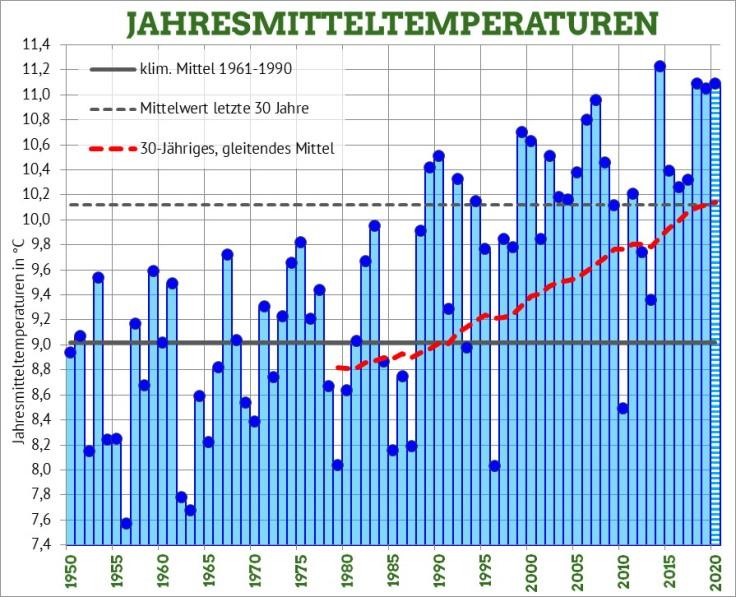 Die Jahresmitteltemperaturen in Bremerhaven Klimadiagramm