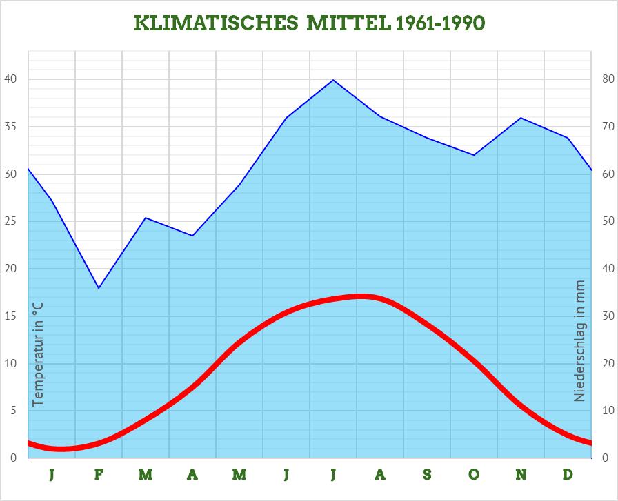 #Klima Bremerhaven Klimatisches Mittel 1961-1990 Temperaturen und Neiderschlag