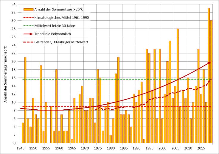 #Sommertage Bremerhaven Klimawandel