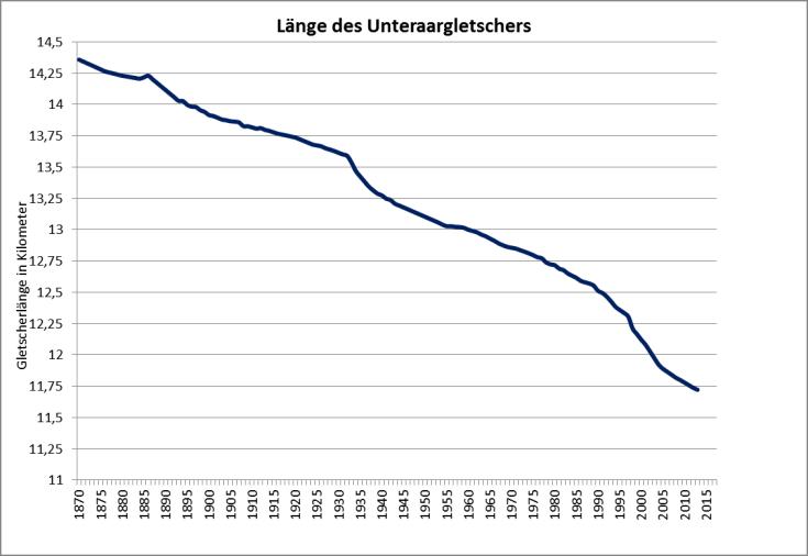 #Längenänderung Unteraargletscher Schweiz