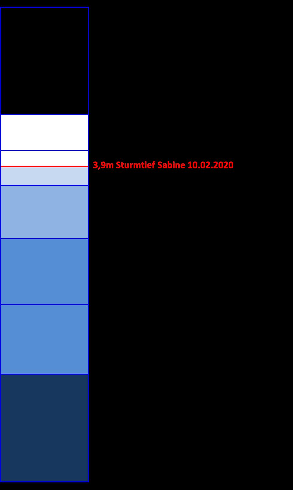 #Pegel Bremerhaven Daten