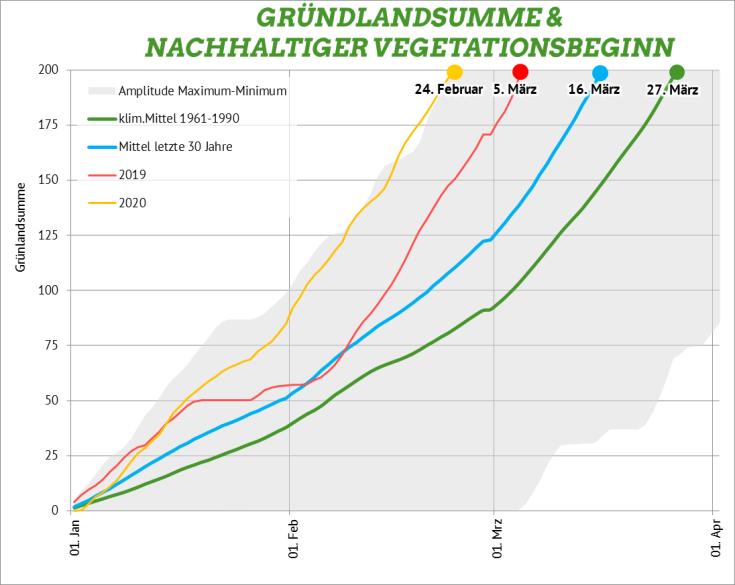 #Grünlandsumme Nachhaltiger Vegetationsbeginn Bremerhaven 2020